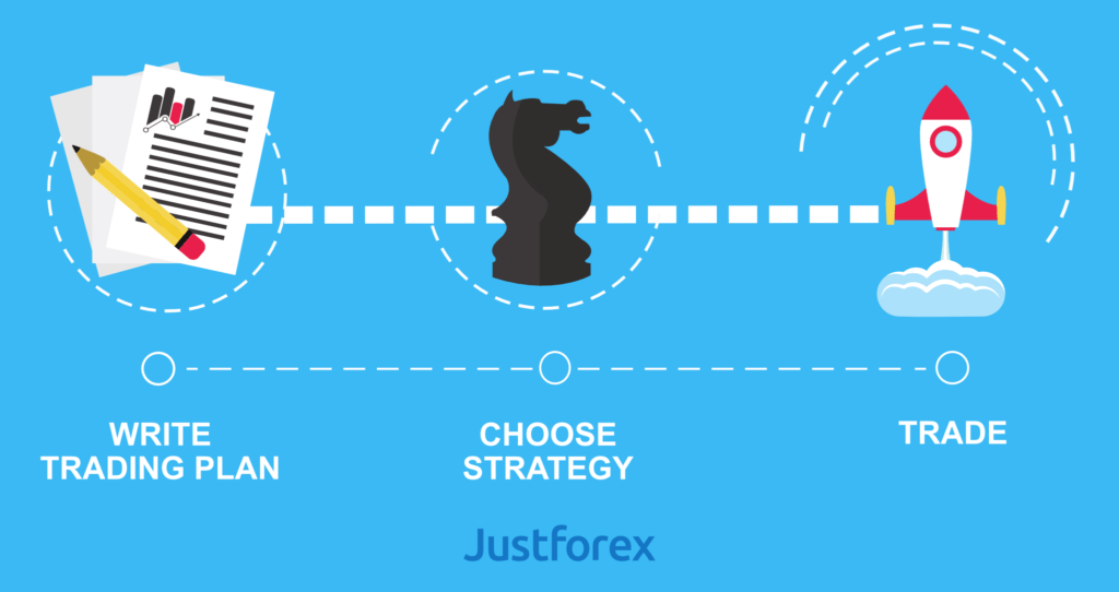 What is the difference between Forex Trading Plan and ...